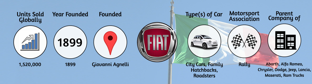 Top 5 Italian Car Brands Lords Of The Roads And Motoring Sex Symbols